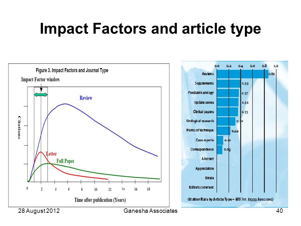 28 August 2012Ganesha Associates40 Impact Factors and article type