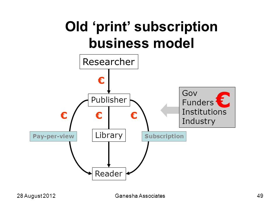 28 August 2012Ganesha Associates49 Old 'print' subscription business model Researcher Publisher Reader Pay-per-viewSubscription Library Gov Funders In