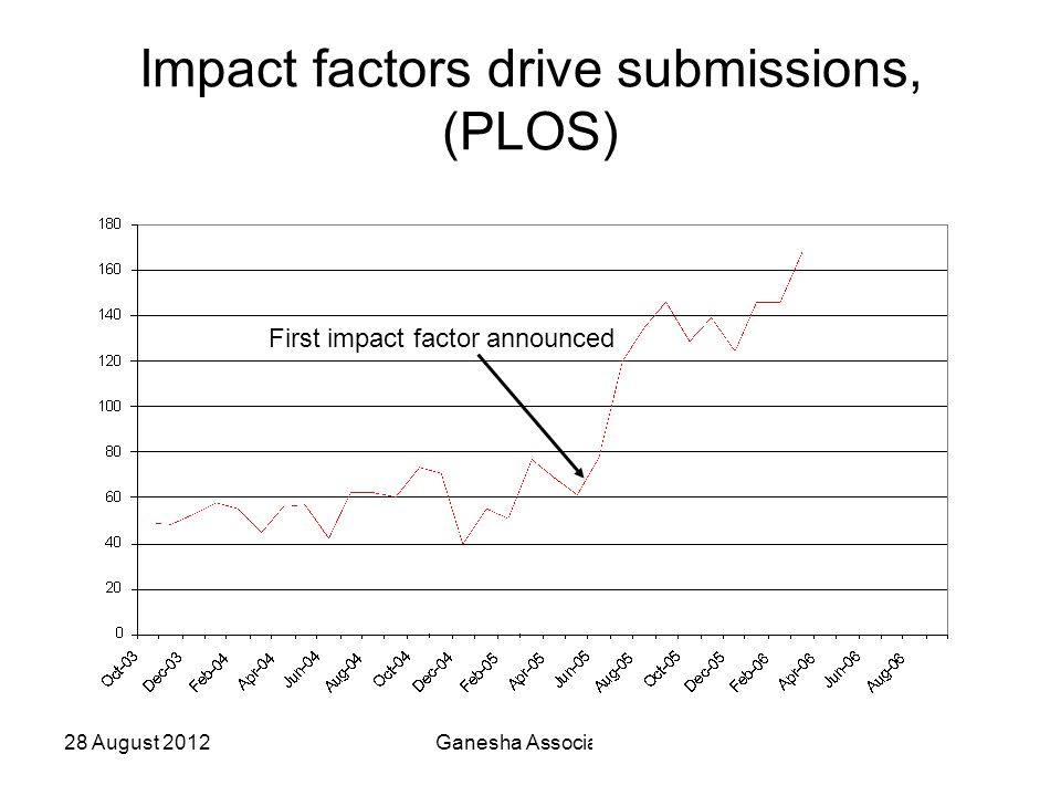 28 August 2012Ganesha Associates58 Impact factors drive submissions, (PLOS) First impact factor announced