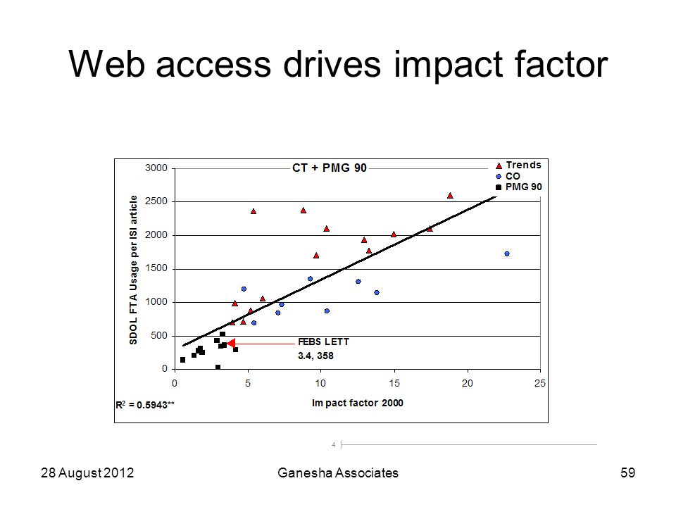 28 August 2012Ganesha Associates59 Web access drives impact factor