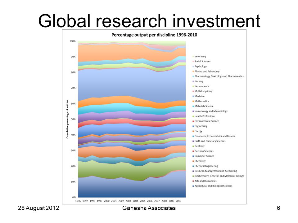 Global research investment 28 August 2012Ganesha Associates6