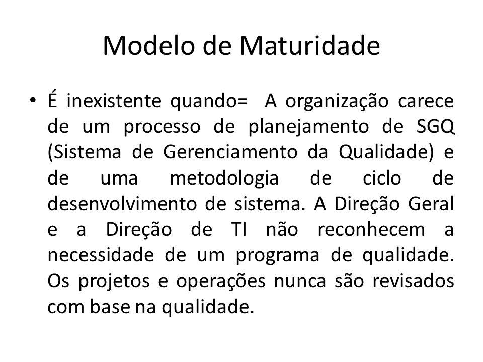 Modelo de Maturidade É inexistente quando= A organização carece de um processo de planejamento de SGQ (Sistema de Gerenciamento da Qualidade) e de uma metodologia de ciclo de desenvolvimento de sistema.