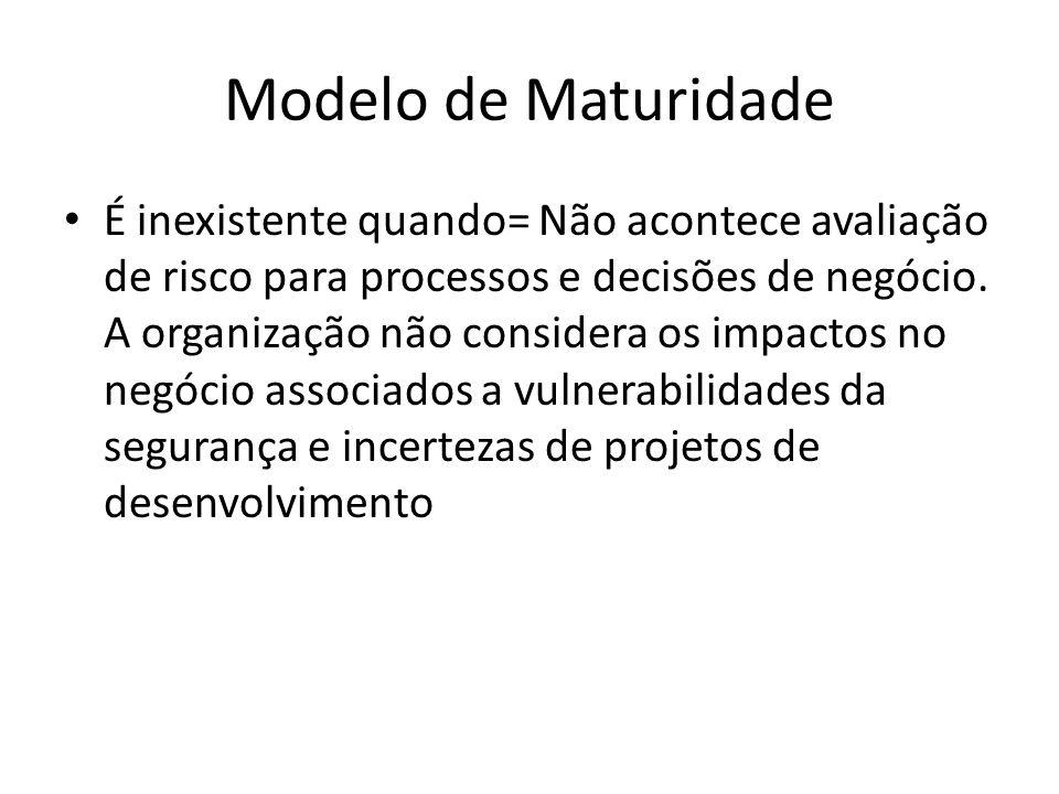 Modelo de Maturidade É inexistente quando= Não acontece avaliação de risco para processos e decisões de negócio.