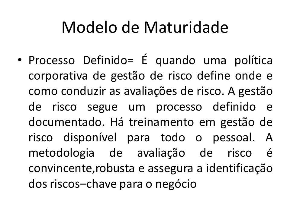 Modelo de Maturidade Processo Definido= É quando uma política corporativa de gestão de risco define onde e como conduzir as avaliações de risco.