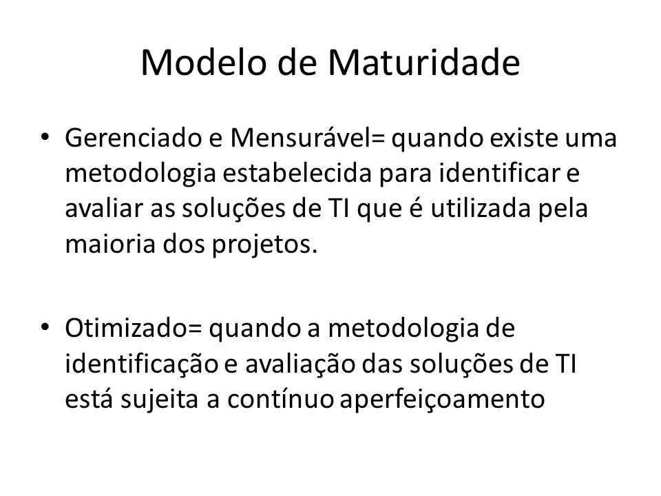 Modelo de Maturidade Gerenciado e Mensurável= quando existe uma metodologia estabelecida para identificar e avaliar as soluções de TI que é utilizada pela maioria dos projetos.