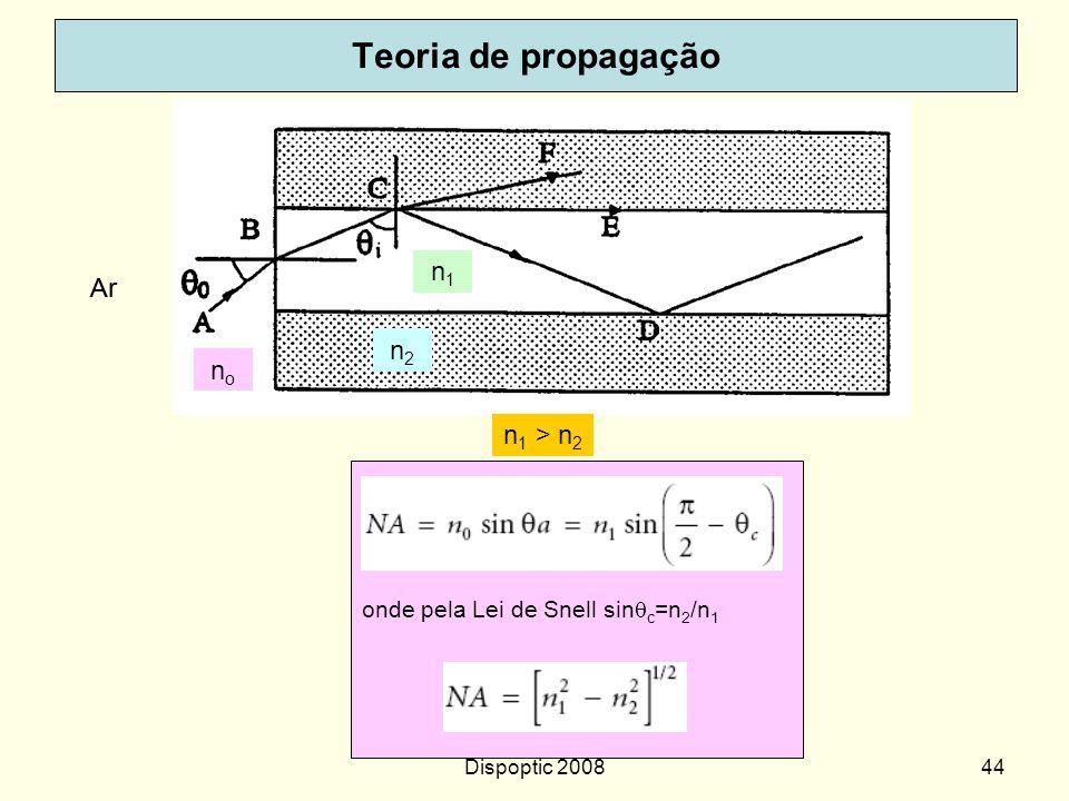 Dispoptic 200843 Teoria de propagação Ar nono Meio externo da fibra: Ar Fibra com índice de refração degrau Aplicação da Lei de Snell em cada interfac