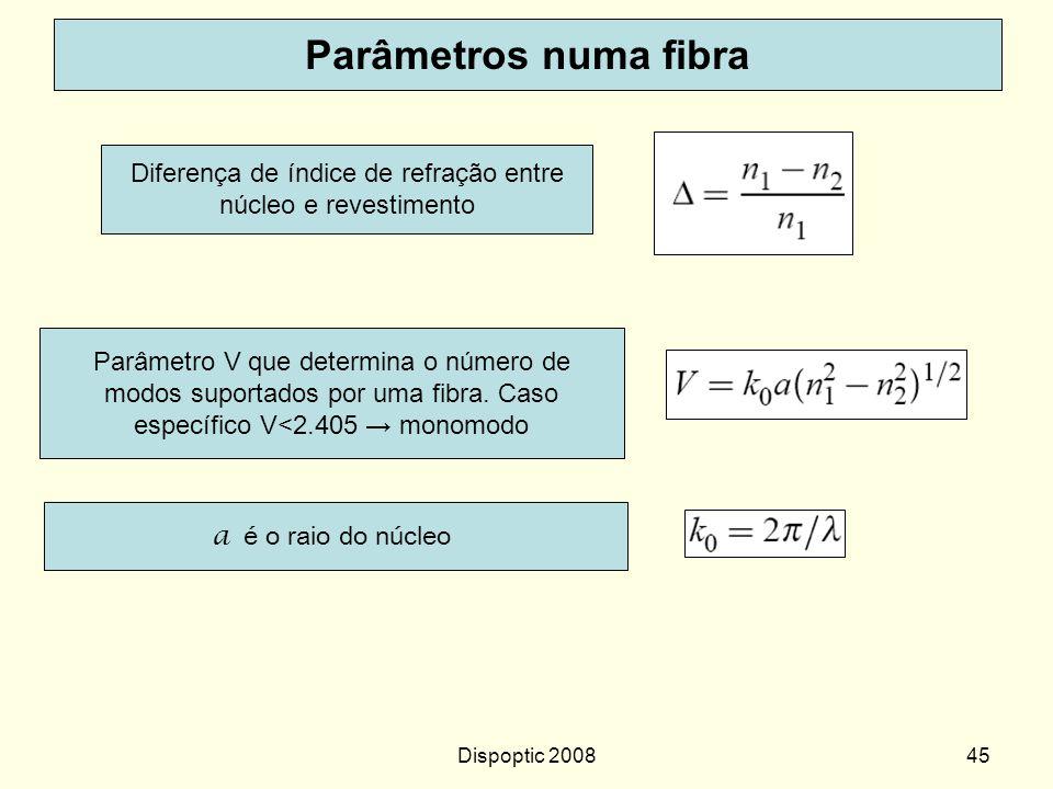 Dispoptic 200844 onde pela Lei de Snell sin  c =n 2 /n 1 Teoria de propagação Ar nono n1n1 n2n2 n 1 > n 2