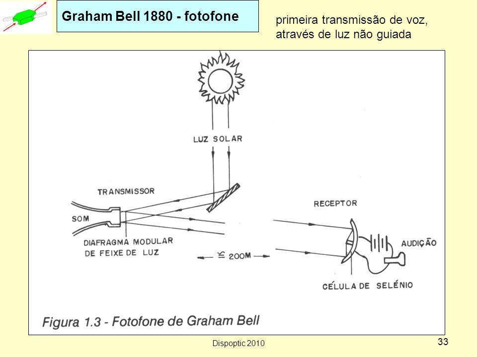 Dispoptic 2010 32 Detalhes históricos Reflexão Total Interna(TIR) é atribuída a John Tyndall (1854 experimento em Londres).