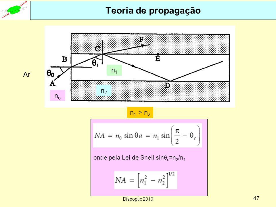 Dispoptic 2010 46 Teoria de propagação Ar nono Meio externo da fibra: Ar Fibra com índice de refração degrau Aplicação da Lei de Snell em cada interface A medida que  0 diminui  i..........