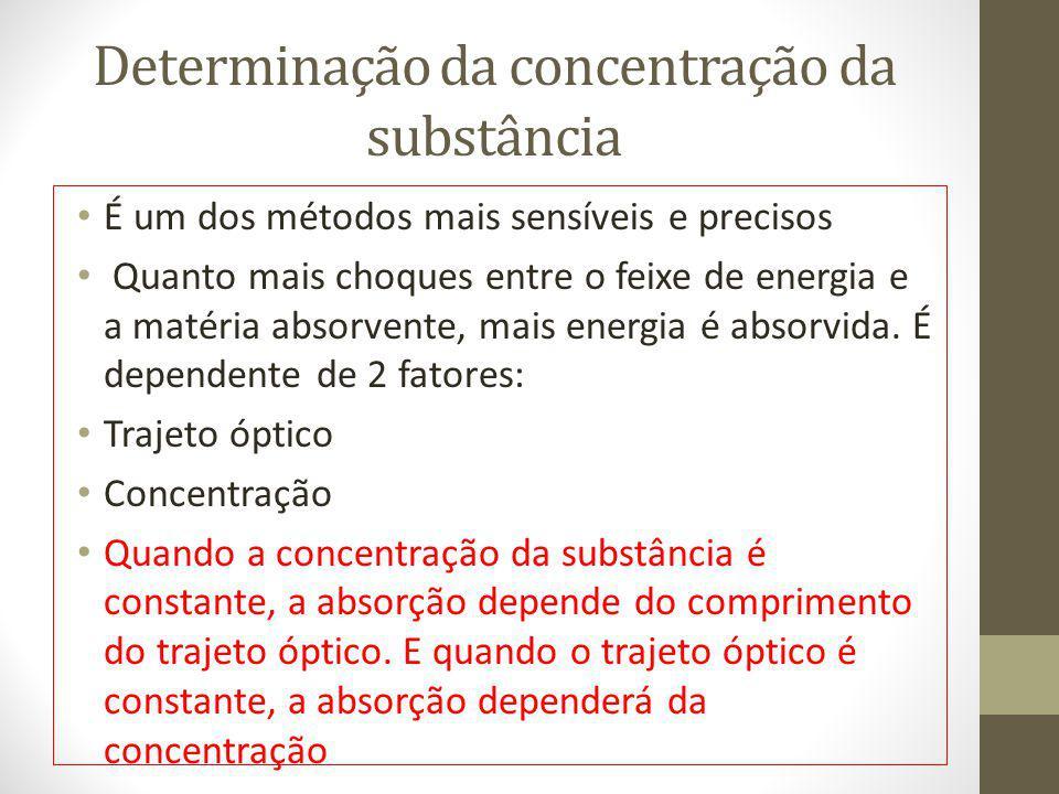 Determinação da concentração da substância É um dos métodos mais sensíveis e precisos Quanto mais choques entre o feixe de energia e a matéria absorve