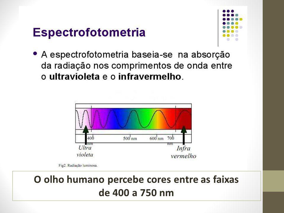 O olho humano percebe cores entre as faixas de 400 a 750 nm