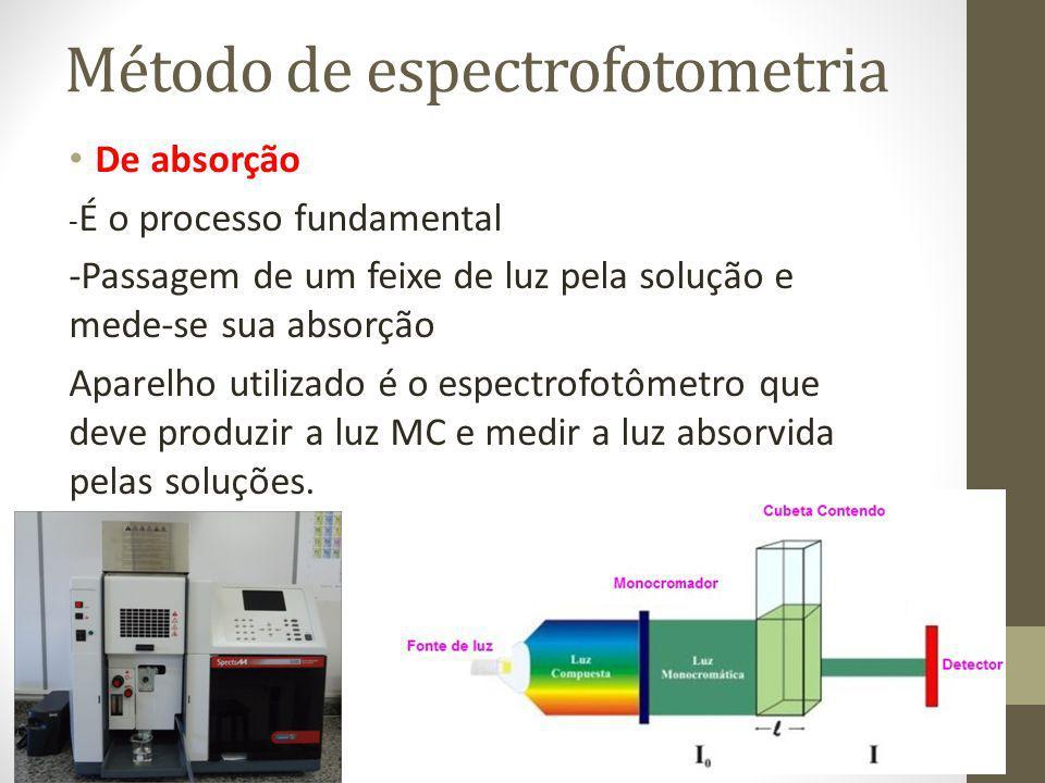 Método de espectrofotometria De absorção - É o processo fundamental -Passagem de um feixe de luz pela solução e mede-se sua absorção Aparelho utilizad
