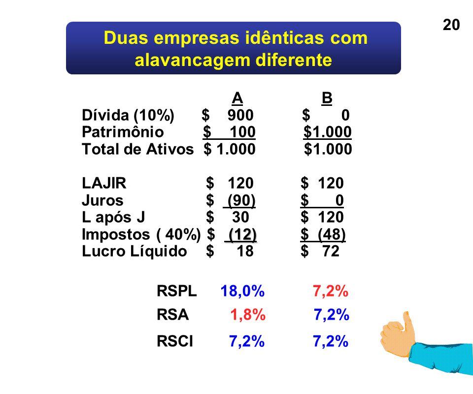 20 (12) A B Dívida (10%) $ 900 $ 0 Patrimônio $ 100 $1.000 Total de Ativos $ 1.000 $1.000 LAJIR$ 120$ 120 Juros$ (90)$ 0 L após J $ 30$ 120 Impostos (