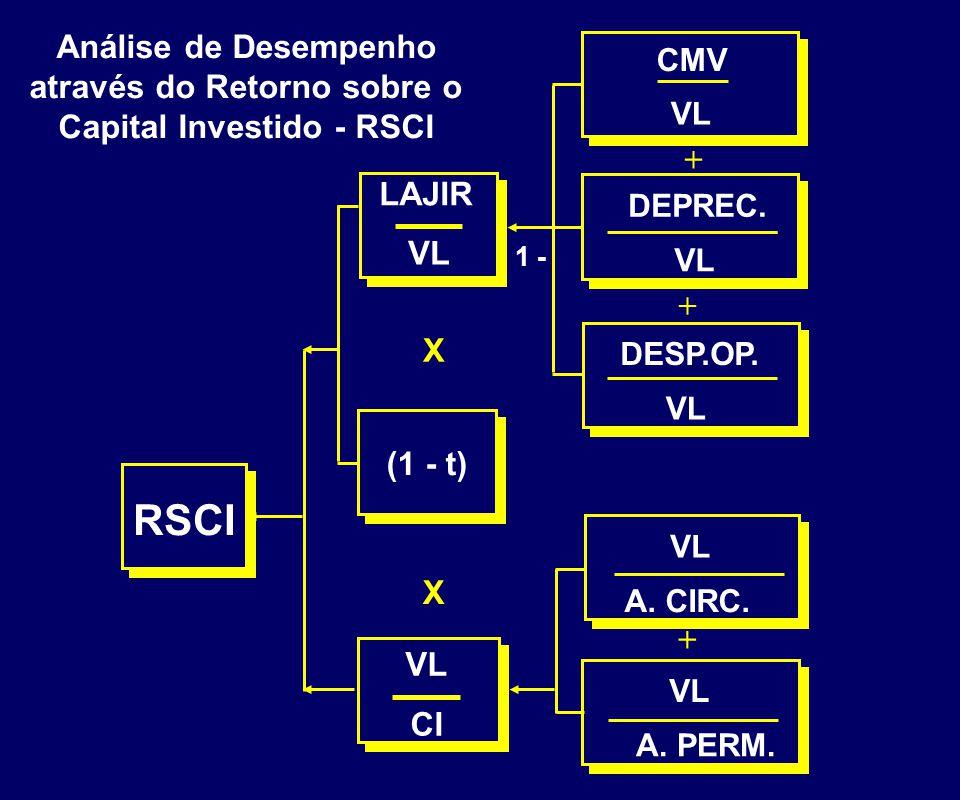 VL X CMV VL DEPREC. VL DESP.OP. VL + + 1 - LAJIR VL CI (1 - t) RSCI A. CIRC. VL A. PERM. Análise de Desempenho através do Retorno sobre o Capital Inve