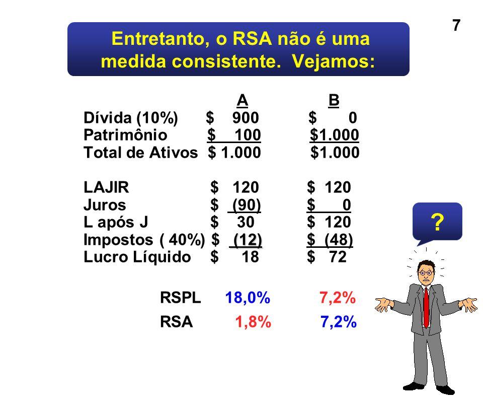 7 Entretanto, o RSA não é uma medida consistente. Vejamos: (12) A B Dívida (10%) $ 900 $ 0 Patrimônio $ 100 $1.000 Total de Ativos $ 1.000 $1.000 LAJI