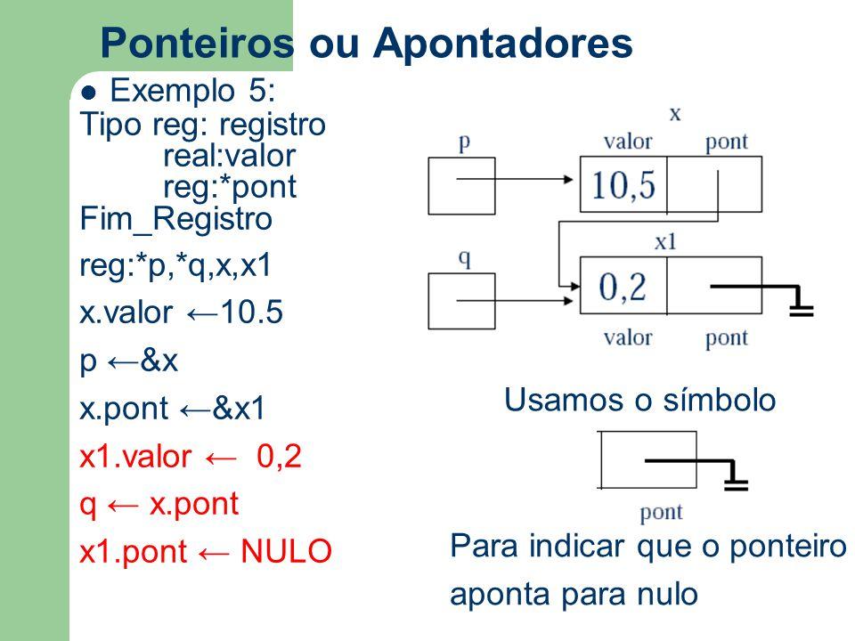 Ponteiros ou Apontadores Exemplo 5: Tipo reg: registro real:valor reg:*pont Fim_Registro reg:*p,*q,x,x1 x.valor ←10.5 p ←&x x.pont ←&x1 x1.valor ← 0,2