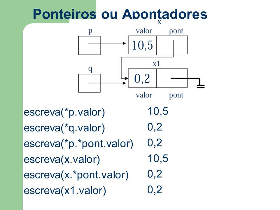 Ponteiros ou Apontadores escreva(*p.valor) escreva(*q.valor) escreva(*p.*pont.valor) escreva(x.valor) escreva(x.*pont.valor) escreva(x1.valor) p 10,5