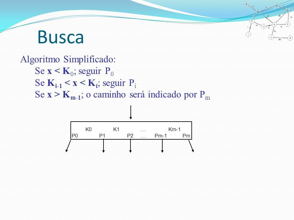 Busca Algoritmo Simplificado: Se x < K 0 ; seguir P 0 Se K i-1 < x < K i ; seguir P i Se x > K m-1 ; o caminho será indicado por P m K0K1...Km-1 P0P1P2...Pm-1Pm