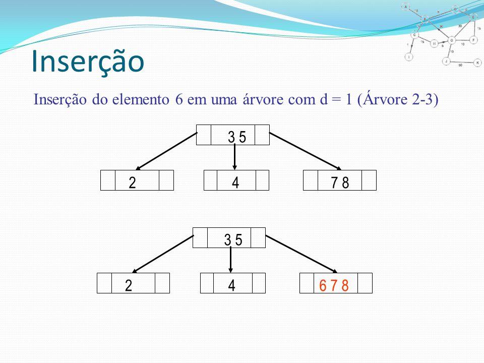 Inserção Inserção do elemento 6 em uma árvore com d = 1 (Árvore 2-3) 3 5 247 8 3 5 246 7 8