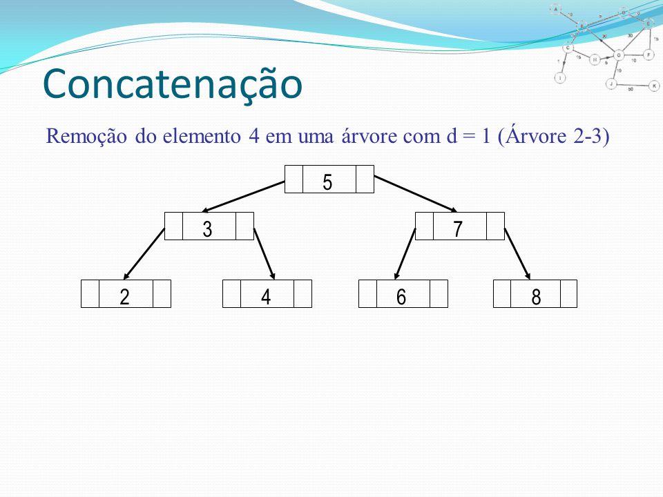 Concatenação Remoção do elemento 4 em uma árvore com d = 1 (Árvore 2-3) 246 8 73 5