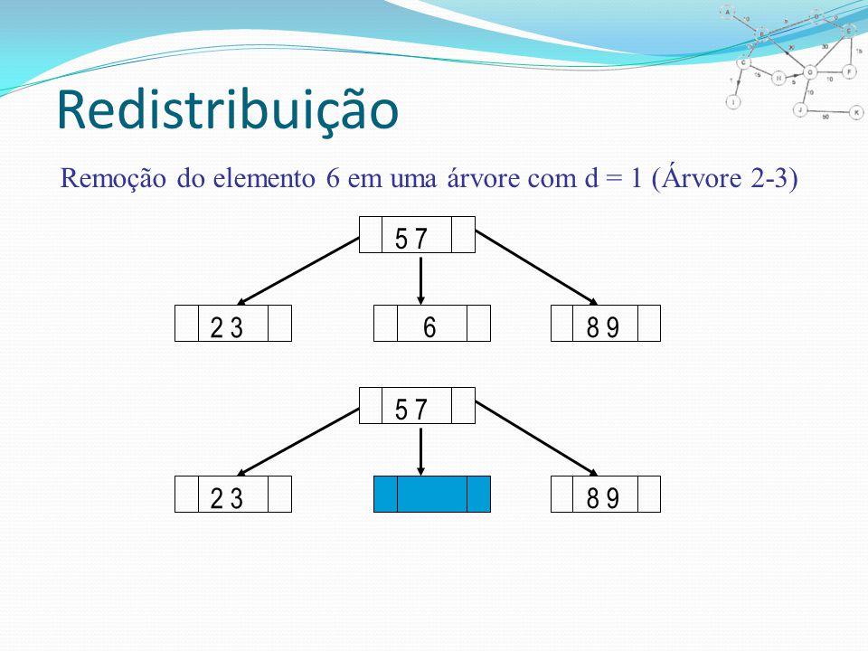 Redistribuição Remoção do elemento 6 em uma árvore com d = 1 (Árvore 2-3) 2 3 6 8 9 5 7 2 3 8 9 5 7