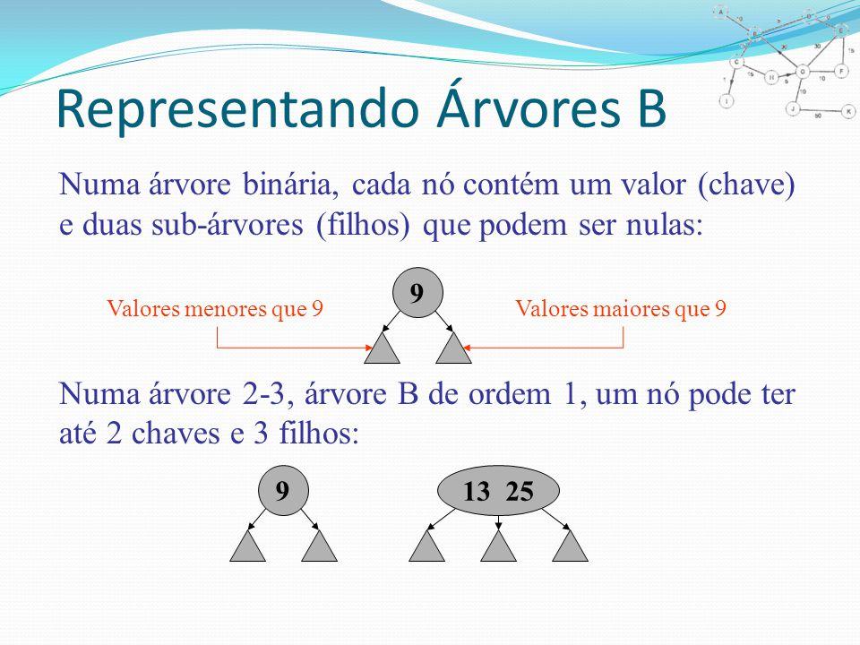Representando Árvores B Numa árvore binária, cada nó contém um valor (chave) e duas sub-árvores (filhos) que podem ser nulas: Numa árvore 2-3, árvore B de ordem 1, um nó pode ter até 2 chaves e 3 filhos: 9 Valores menores que 9Valores maiores que 9 913 25
