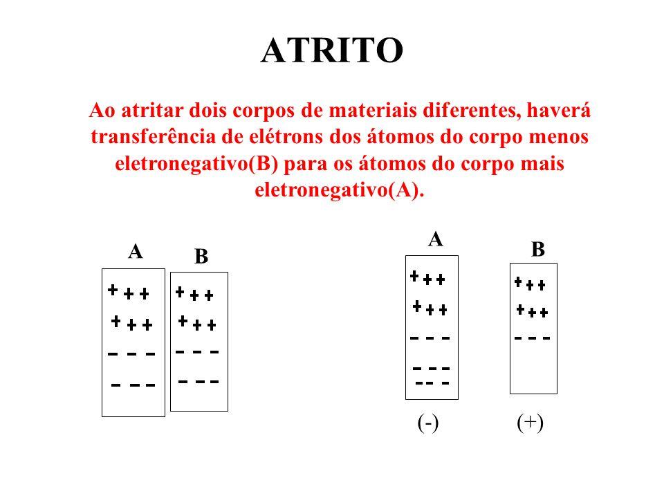 ATRITO A B Ao atritar dois corpos de materiais diferentes, haverá transferência de elétrons dos átomos do corpo menos eletronegativo(B) para os átomos do corpo mais eletronegativo(A).