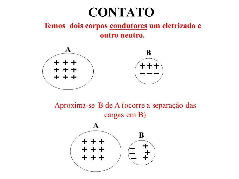 CONTATO A B Aproxima-se B de A (ocorre a separação das cargas em B) A B Temos dois corpos condutores um eletrizado e outro neutro.