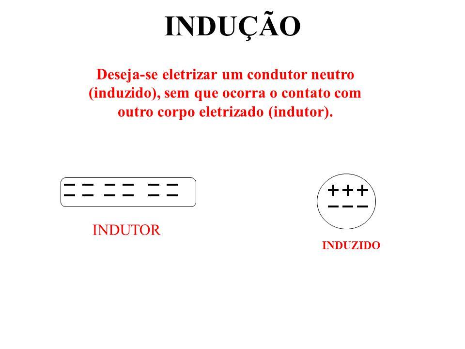 INDUÇÃO INDUTOR INDUZIDO Deseja-se eletrizar um condutor neutro (induzido), sem que ocorra o contato com outro corpo eletrizado (indutor).