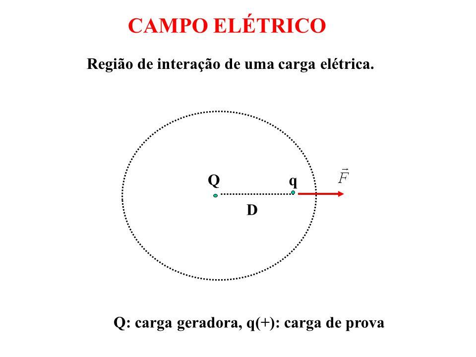 Qq D Q: carga geradora, q(+): carga de prova CAMPO ELÉTRICO Região de interação de uma carga elétrica.