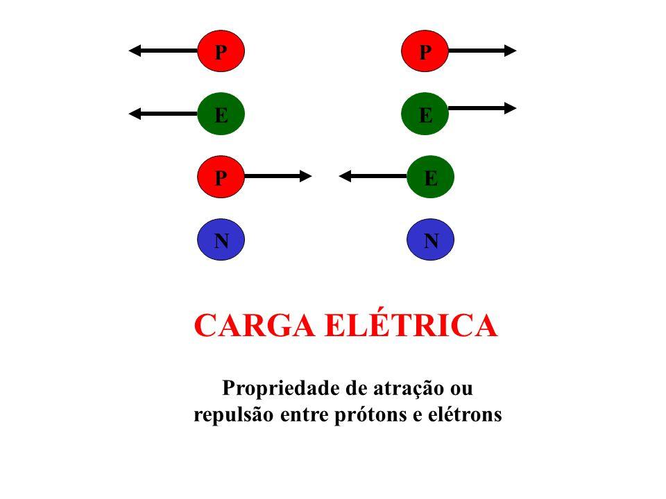 Carga elétrica elementar (+): próton (-): elétron Lei de Du-Fay Cargas elétricas de mesmo sinal se repelem e sinais contrários se atraem