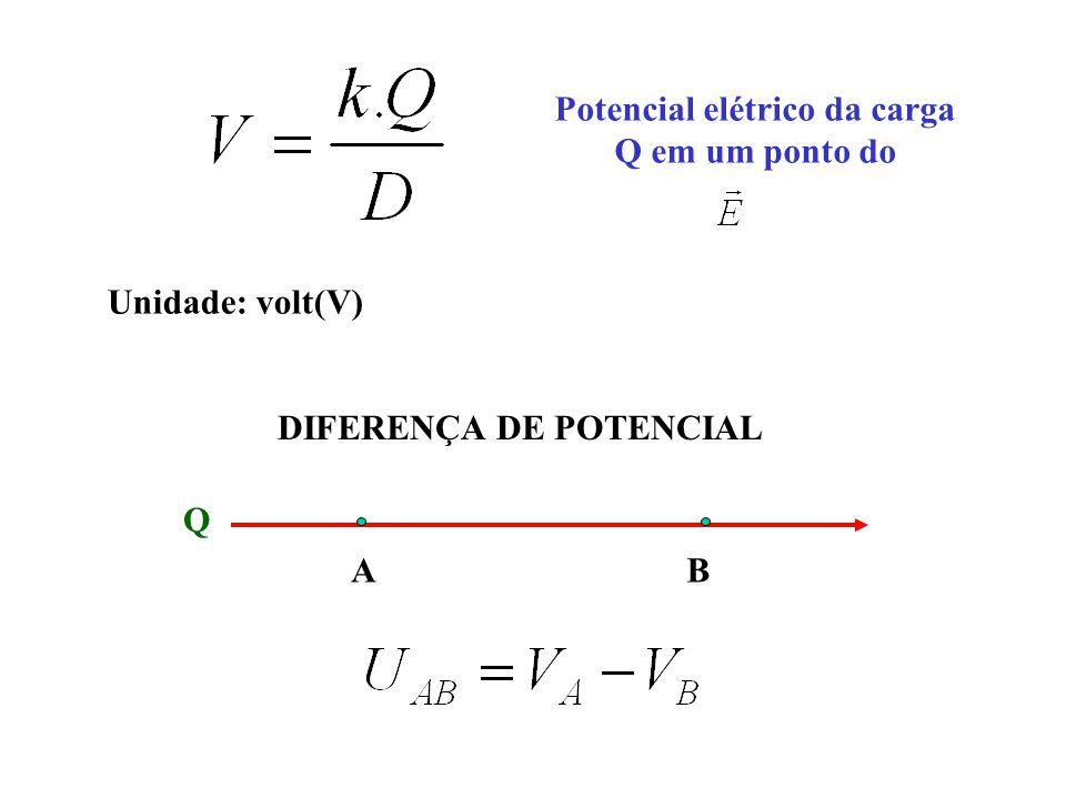 Potencial elétrico da carga Q em um ponto do Unidade: volt(V) Q AB DIFERENÇA DE POTENCIAL