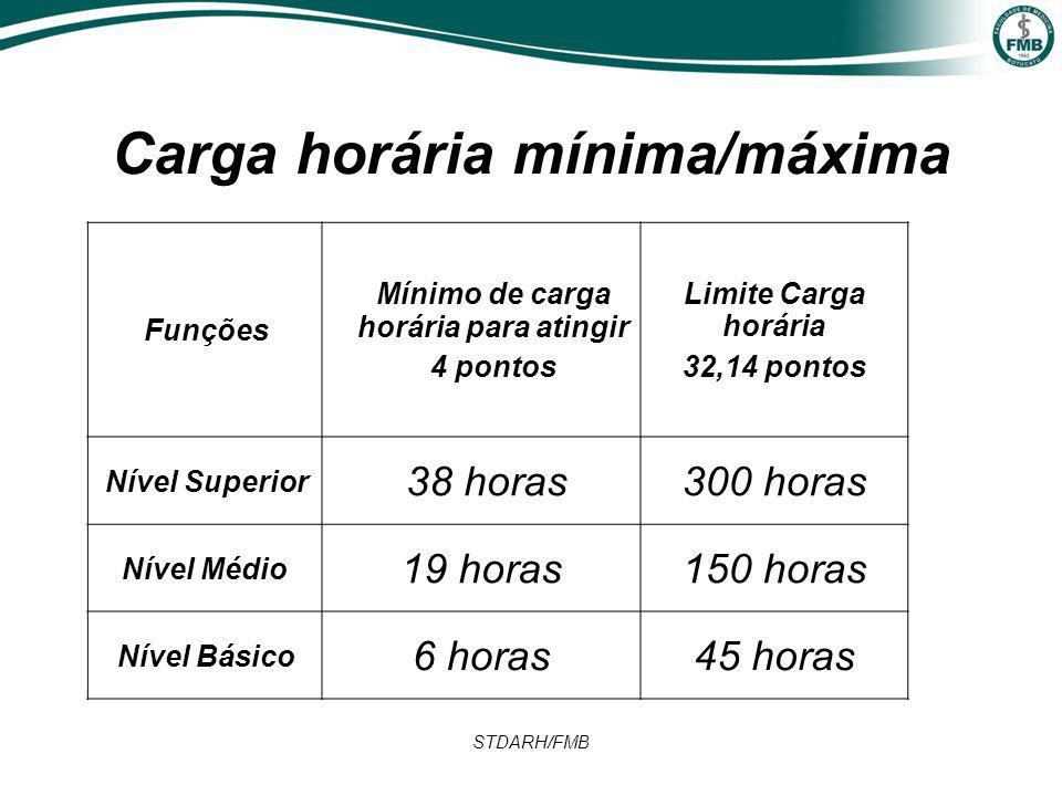 STDARH/FMB Carga horária mínima/máxima Funções Mínimo de carga horária para atingir 4 pontos Limite Carga horária 32,14 pontos Nível Superior 38 horas300 horas Nível Médio 19 horas150 horas Nível Básico 6 horas45 horas