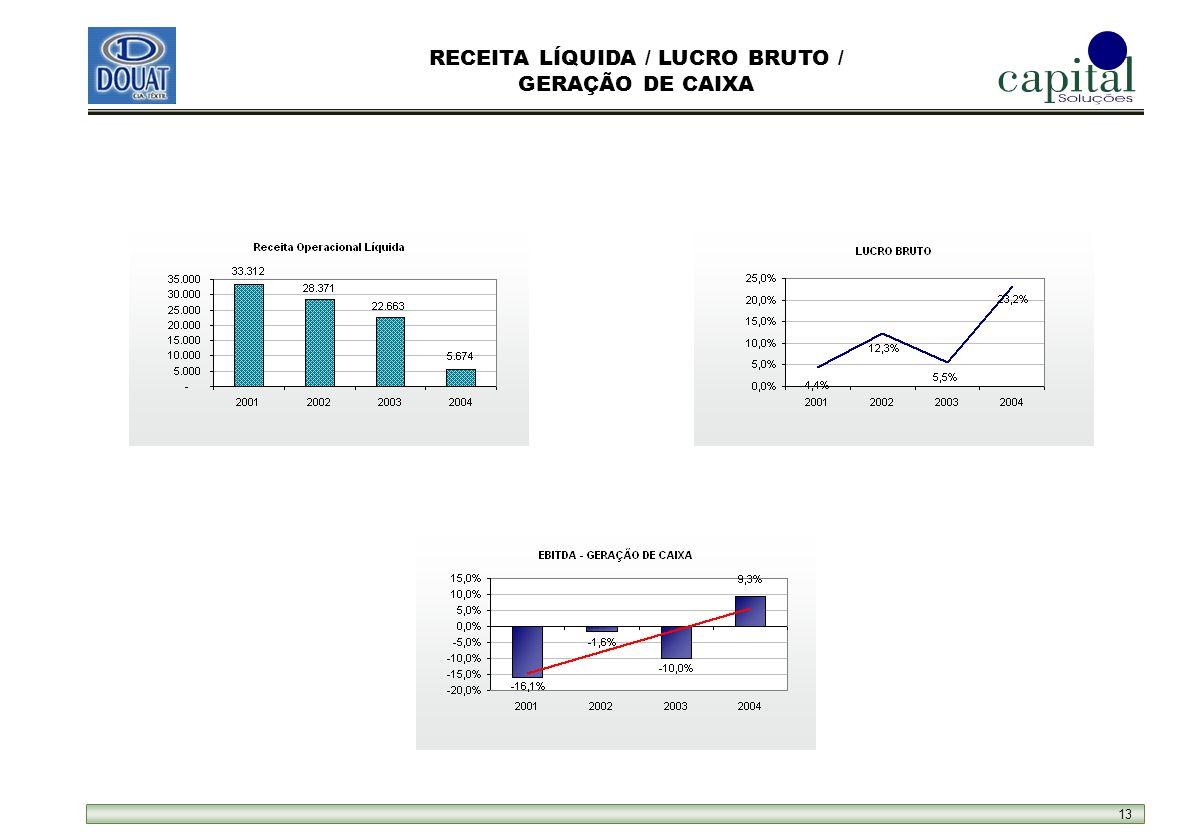 13 RECEITA LÍQUIDA / LUCRO BRUTO / GERAÇÃO DE CAIXA