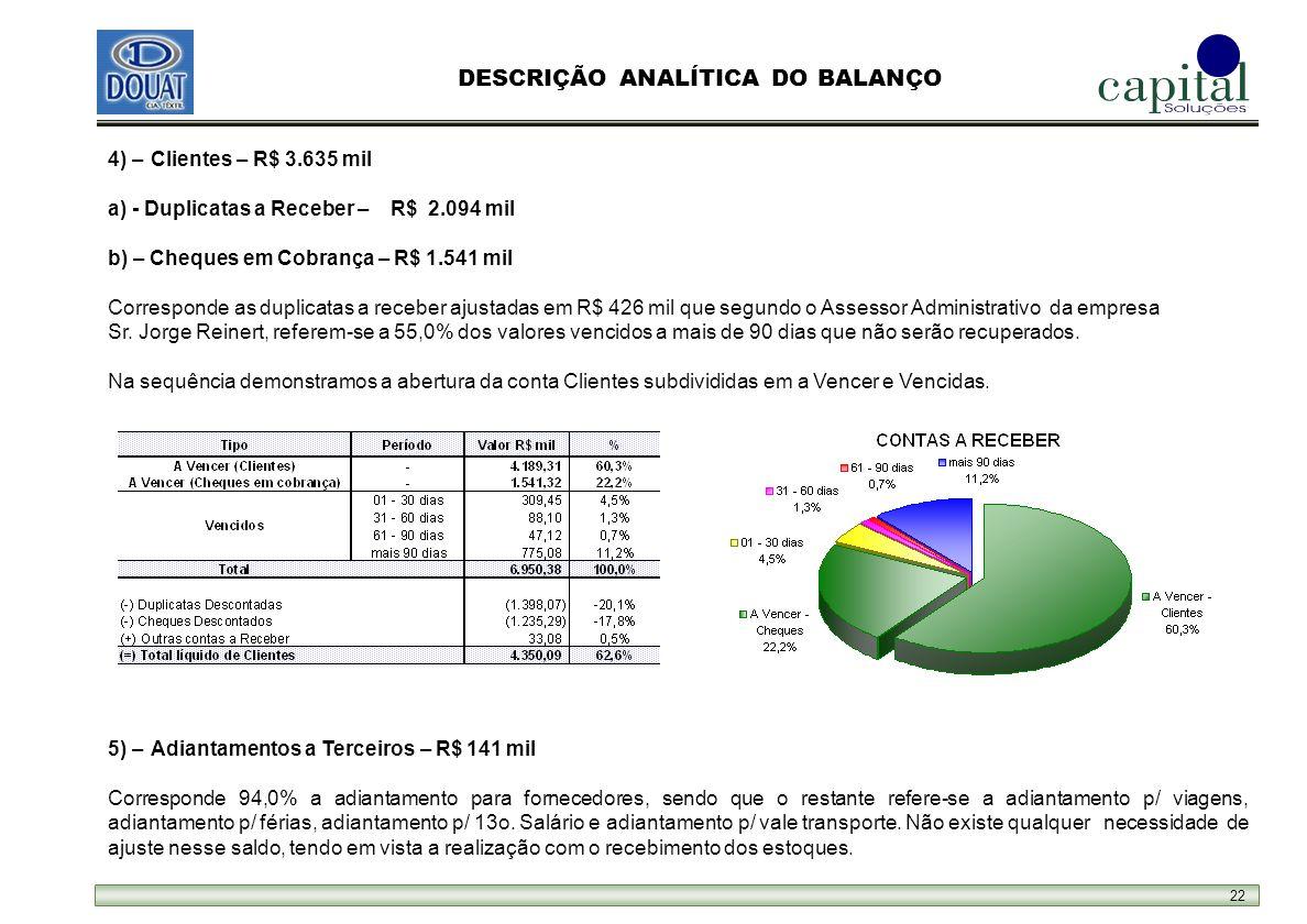 22 DESCRIÇÃO ANALÍTICA DO BALANÇO 5) – Adiantamentos a Terceiros – R$ 141 mil Corresponde 94,0% a adiantamento para fornecedores, sendo que o restante