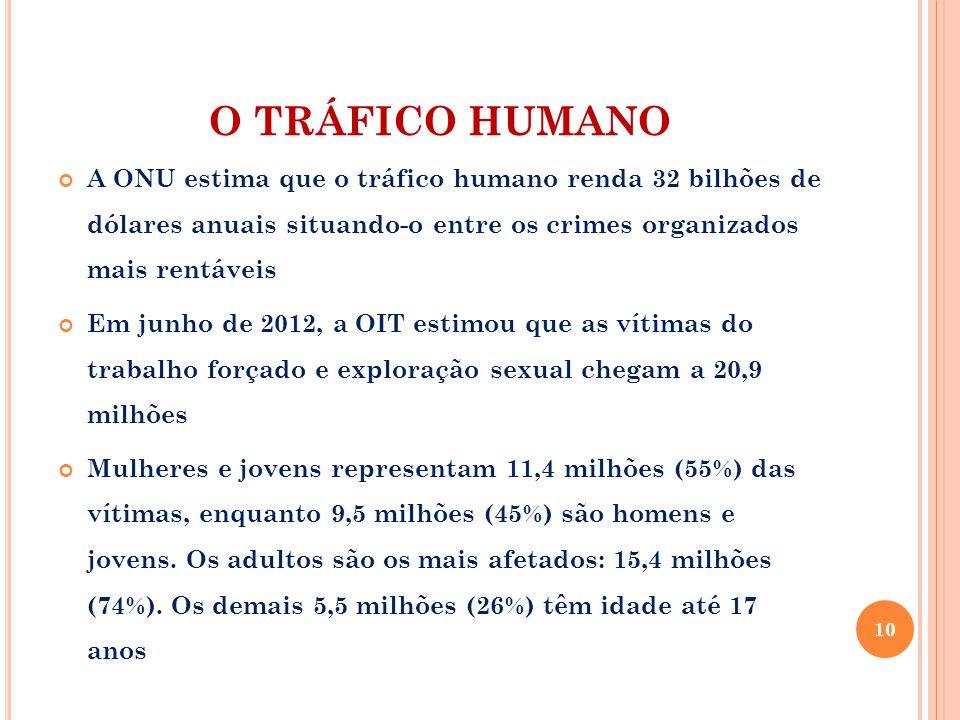 O TRÁFICO HUMANO A ONU estima que o tráfico humano renda 32 bilhões de dólares anuais situando-o entre os crimes organizados mais rentáveis Em junho d