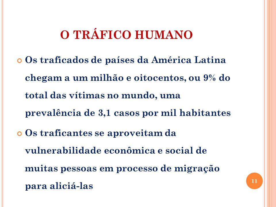 O TRÁFICO HUMANO Os traficados de países da América Latina chegam a um milhão e oitocentos, ou 9% do total das vítimas no mundo, uma prevalência de 3,