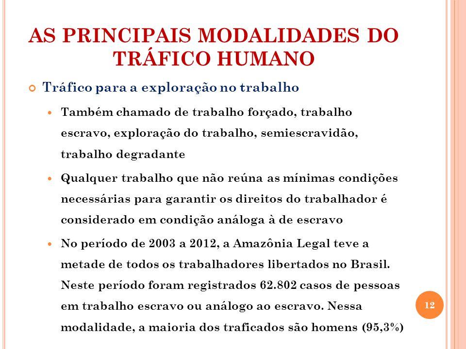 AS PRINCIPAIS MODALIDADES DO TRÁFICO HUMANO Tráfico para a exploração no trabalho Também chamado de trabalho forçado, trabalho escravo, exploração do trabalho, semiescravidão, trabalho degradante Qualquer trabalho que não reúna as mínimas condições necessárias para garantir os direitos do trabalhador é considerado em condição análoga à de escravo No período de 2003 a 2012, a Amazônia Legal teve a metade de todos os trabalhadores libertados no Brasil.
