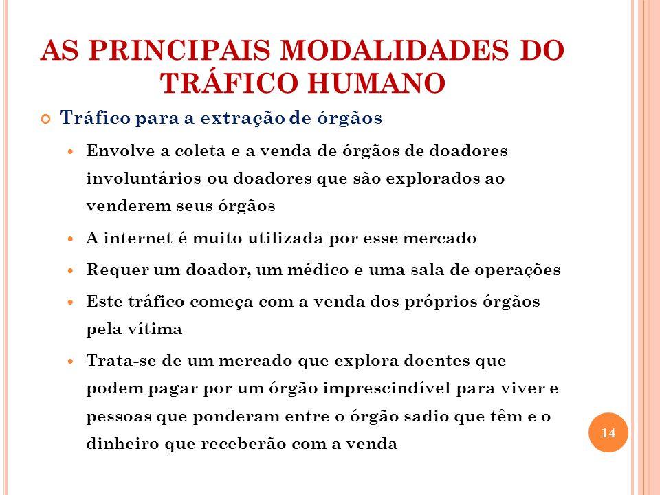AS PRINCIPAIS MODALIDADES DO TRÁFICO HUMANO Tráfico para a extração de órgãos Envolve a coleta e a venda de órgãos de doadores involuntários ou doador
