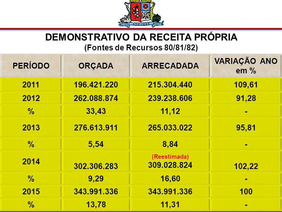 META DE RECEITA 2015 Receita Bruta R$ 922.809.786 100% (-)FUNDEB R$ 40.210.409 4,36% (=)Receita Líquida R$ 882.599.377 95,64% :de Recursos Próprios R$ 343.991.336 38,97% :de Recursos Vinculados R$ 538.608.041 61,03%