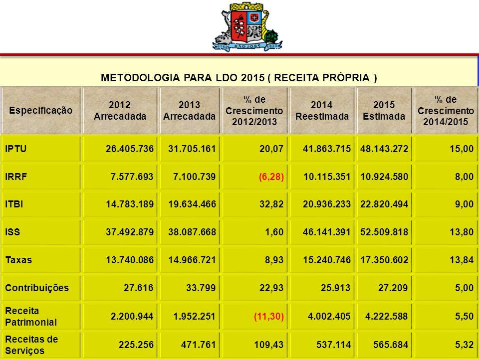 DEMONSTRATIVO DA RECEITA PRÓPRIA (Fontes de Recursos 80/81/82) PERÍODOORÇADAARRECADADA VARIAÇÃO ANO em % 2011196.421.220215.304.440109,61 2012262.088.874239.238.60691,28 %33,4311,12- 2013276.613.911265.033.02295,81 %5,548,84- 2014 302.306.283 (Reestimada) 309.028.824 102,22 %9,2916,60- 2015343.991.336 100 %13,7811,31-