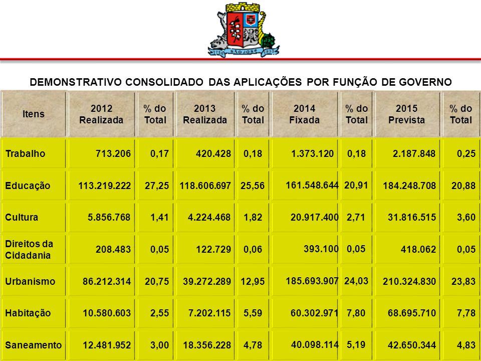 DEMONSTRATIVO CONSOLIDADO DAS APLICAÇÕES POR FUNÇÃO DE GOVERNO Itens 2012 Realizada % do Total 2013 Realizada % do Total 2014 Fixada % do Total 2015 Prevista % do Total Legislativa13.972.3273,3612.926.7702,97 18.646.5132,41 19.833.7422,25 Judiciária89.3240,0247.7750,03 376.1920,05 400.0800,05 Administração36.809.3928,8631.870.0518,73 58.140.5287,52 73.524.7258,33 Segurança Pública 22.235.3785,3512.425.9142,78 15.517.0532,01 16.626.9081,88 Assistência Social 12.868.3683,1014.027.4924,36 34.227.5004,43 36.400.9464,12 Previdência Social 15.320.1363,6918.558.1903,02 21.788.0002,82 42.821.8904,85 Saúde66.746.71016,0774.567.22516,50 99.698.00012,90 105.943.74312,0