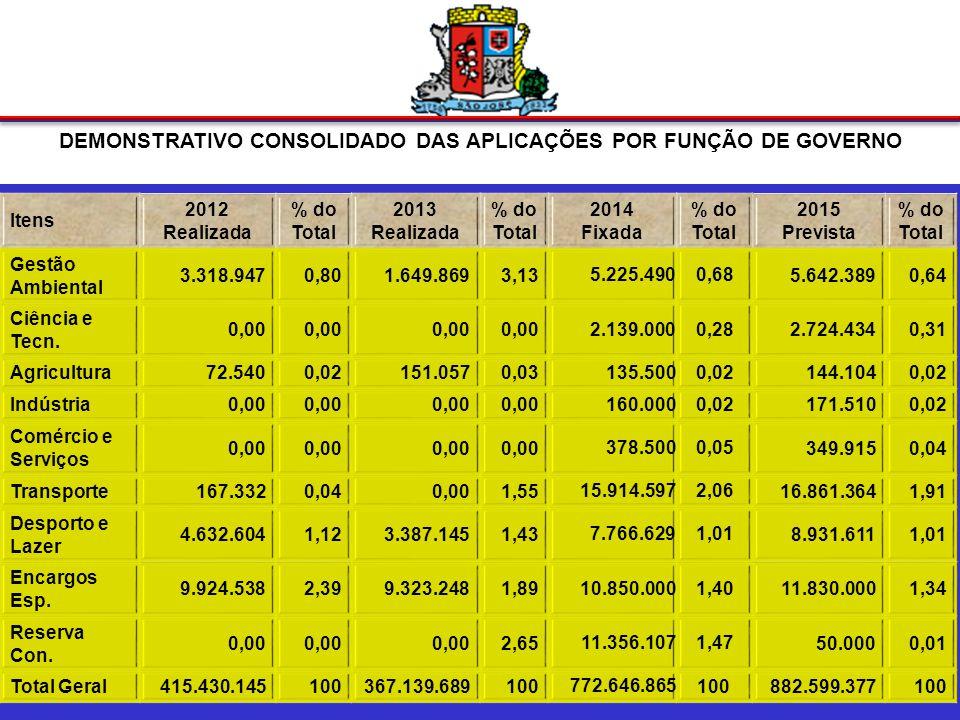 DEMONSTRATIVO CONSOLIDADO DAS APLICAÇÕES POR FUNÇÃO DE GOVERNO Itens 2012 Realizada % do Total 2013 Realizada % do Total 2014 Fixada % do Total 2015 Prevista % do Total Trabalho713.2060,17420.4280,181.373.1200,182.187.8480,25 Educação113.219.22227,25118.606.69725,56 161.548.64420,91 184.248.70820,88 Cultura5.856.7681,414.224.4681,82 20.917.4002,71 31.816.5153,60 Direitos da Cidadania 208.4830,05122.7290,06 393.1000,05 418.0620,05 Urbanismo86.212.31420,7539.272.28912,95 185.693.90724,03 210.324.83023,83 Habitação10.580.6032,557.202.1155,59 60.302.9717,80 68.695.7107,78 Saneamento12.481.9523,0018.356.2284,78 40.098.1145,19 42.650.3444,83