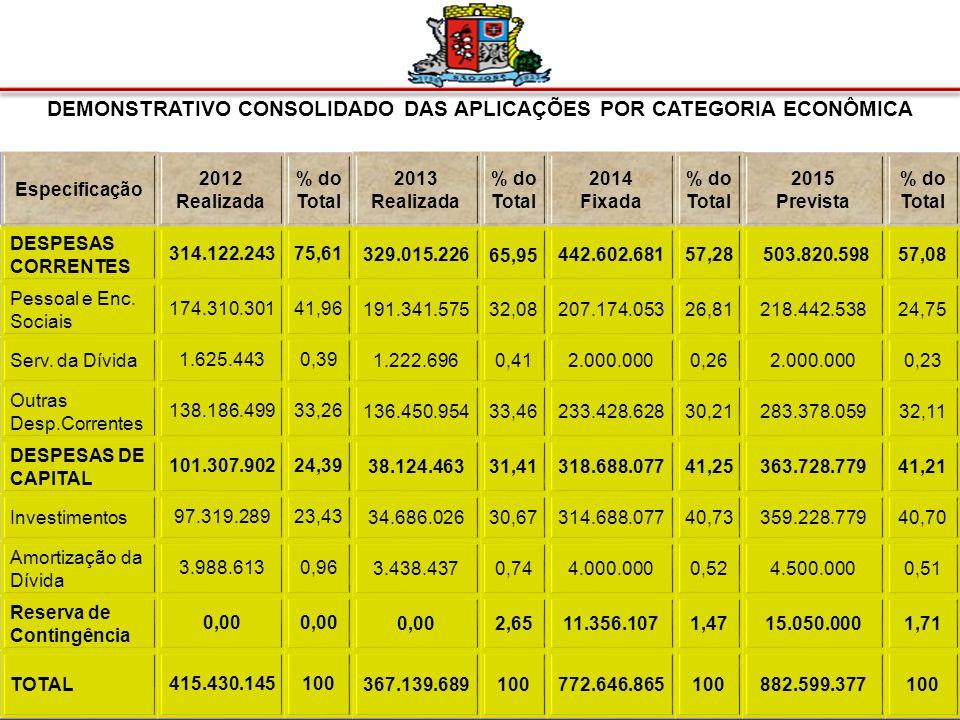 DEMONSTRATIVO CONSOLIDADO DAS APLICAÇÕES POR FUNÇÃO DE GOVERNO Itens 2012 Realizada % do Total 2013 Realizada % do Total 2014 Fixada % do Total 2015 Prevista % do Total Gestão Ambiental 3.318.9470,801.649.8693,13 5.225.4900,68 5.642.3890,64 Ciência e Tecn.