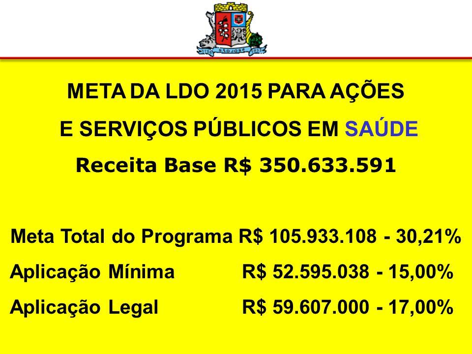 META DA LDO 2015 PARA EDUCAÇÃO Receita Base R$ 350.633.591 Meta Total do Programa R$ 179.114.323 – 51,08% Aplicação Mínima R$ 87.658.397 – 25,00% Aplicação Legal R$ 94.671.000 – 27,00%