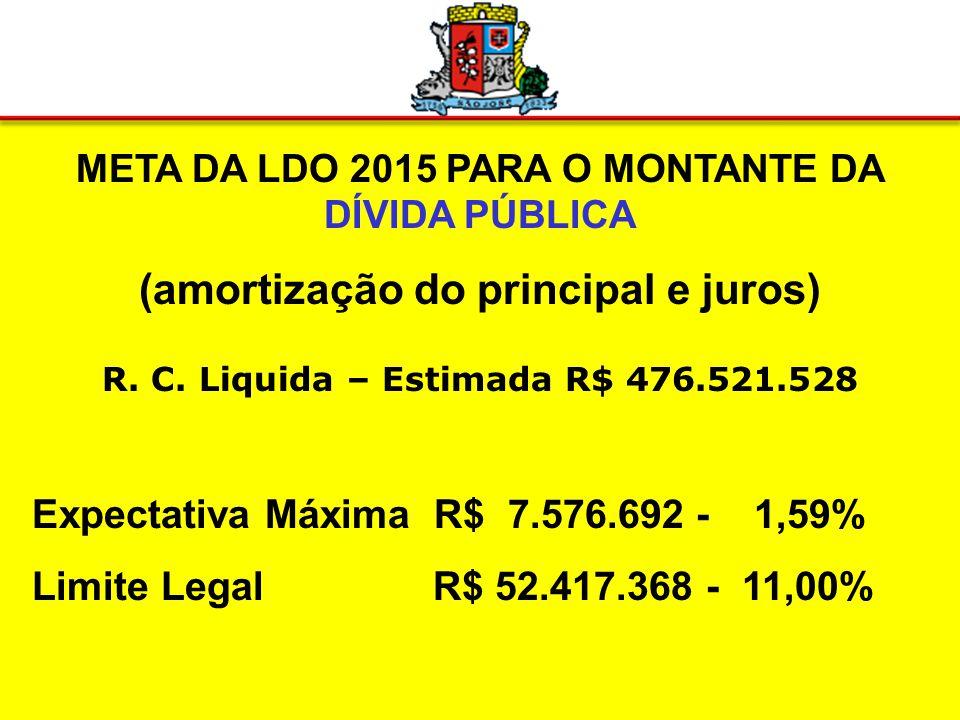 META DA LDO 2015 PARA PESSOAL E ENCARGOS SOCIAIS CONFORME LRF R.