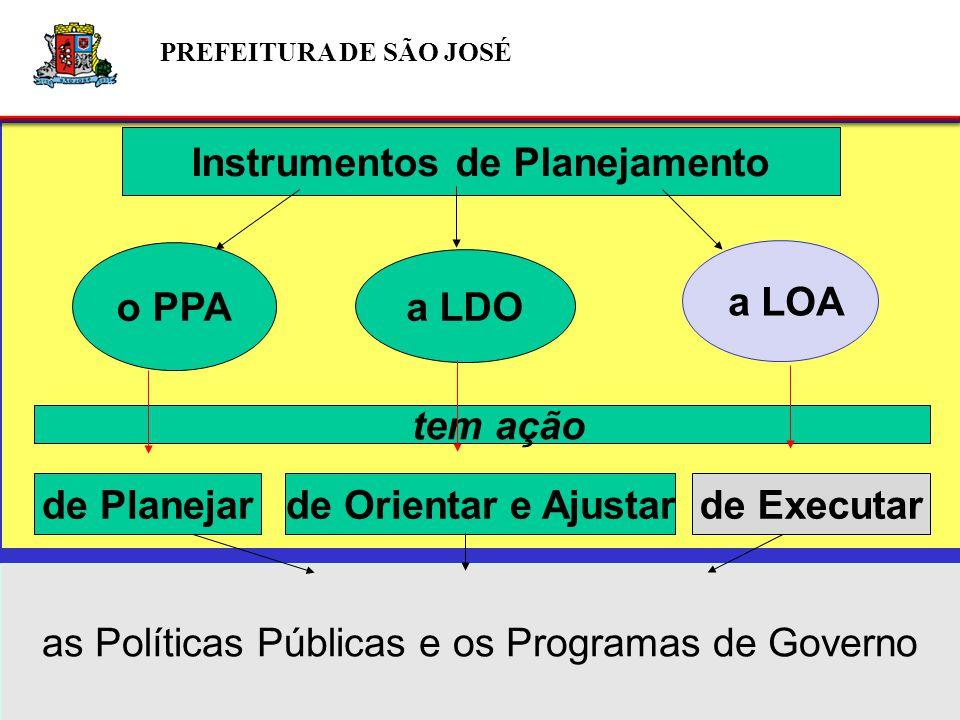Instrumentos de Planejamento o PPA a LDO a LOA de Planejarde Orientar e Ajustarde Executar as Políticas Públicas e os Programas de Governo tem ação PREFEITURA DE SÃO JOSÉ