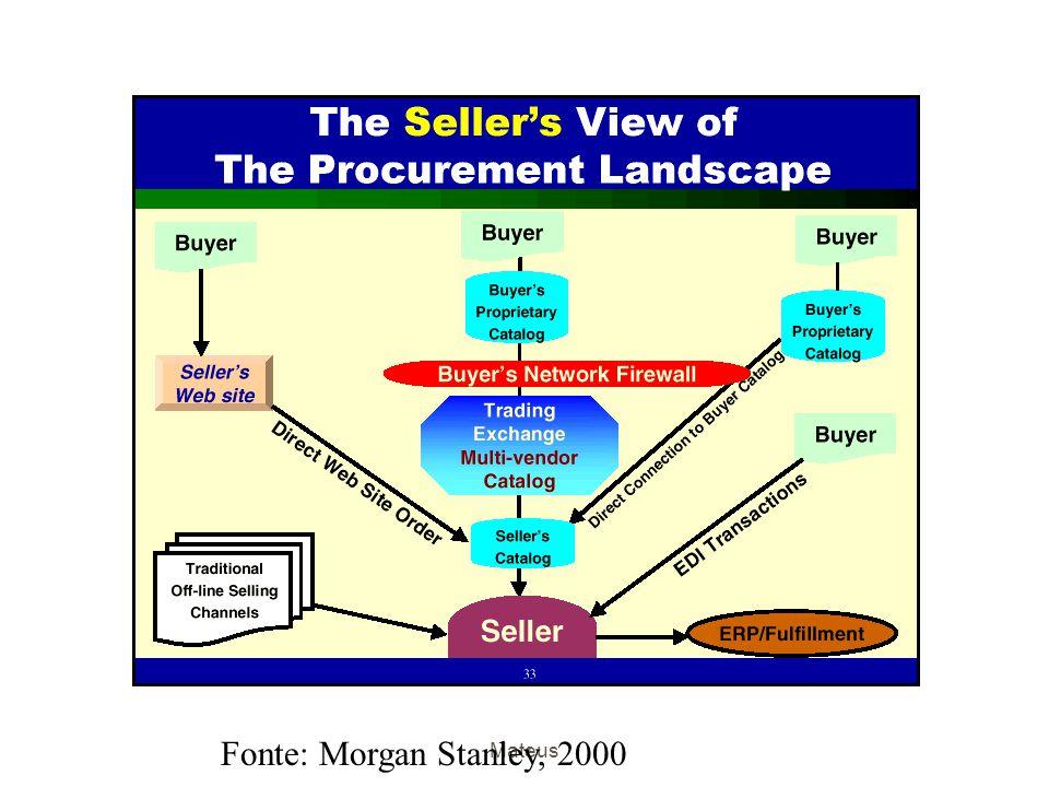 Fonte: Morgan Stanley, 2000