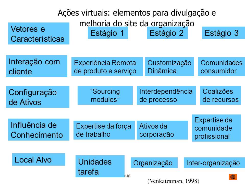 Mateus Processos Informacionais Adicionam Valor zVisibilidade zCapacidade de Reflexão zNovo Relacionamento com Clientes