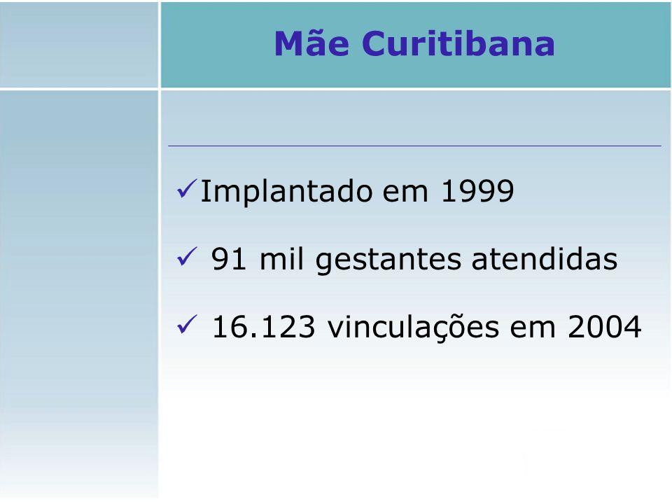 Mãe Curitibana Implantado em 1999 91 mil gestantes atendidas 16.123 vinculações em 2004